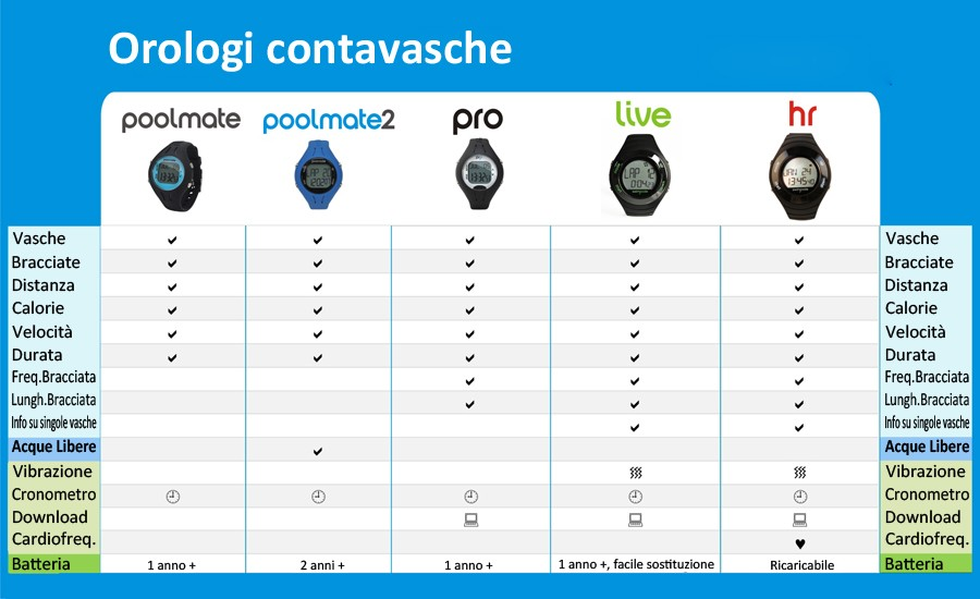 comparazione orologi contavasche poolmate swimovate confronto